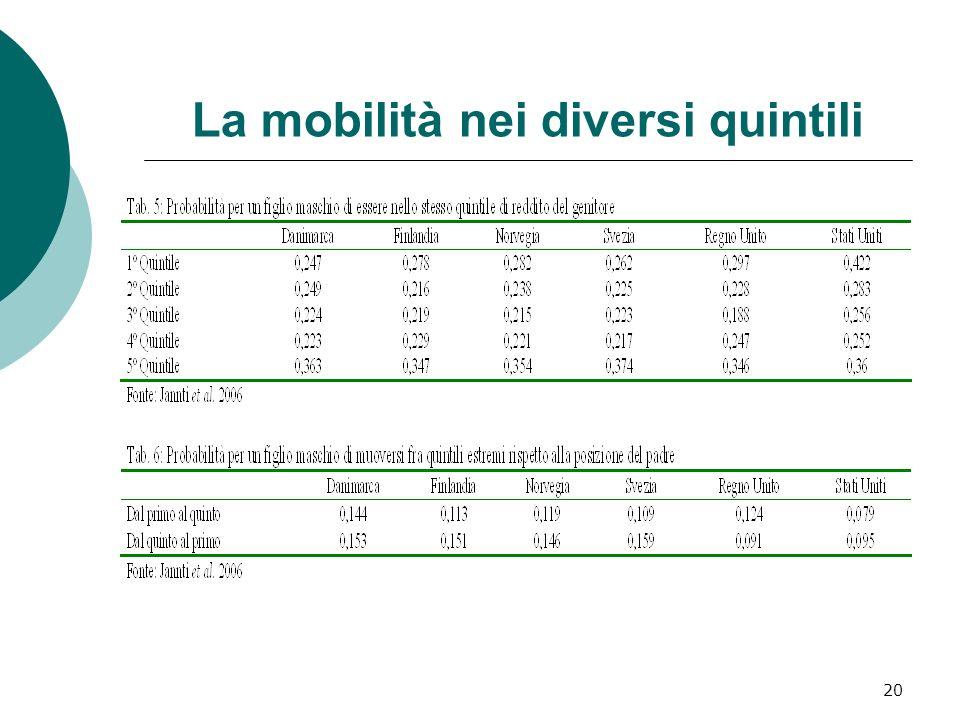 La mobilità nei diversi quintili