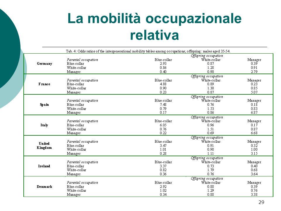 La mobilità occupazionale relativa