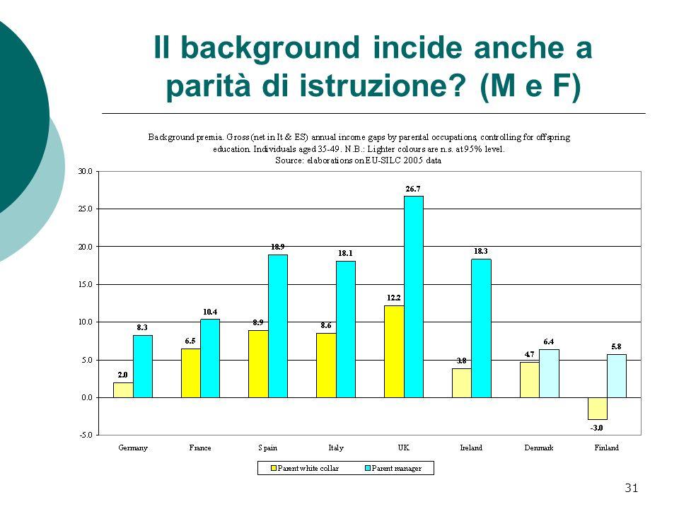 Il background incide anche a parità di istruzione (M e F)