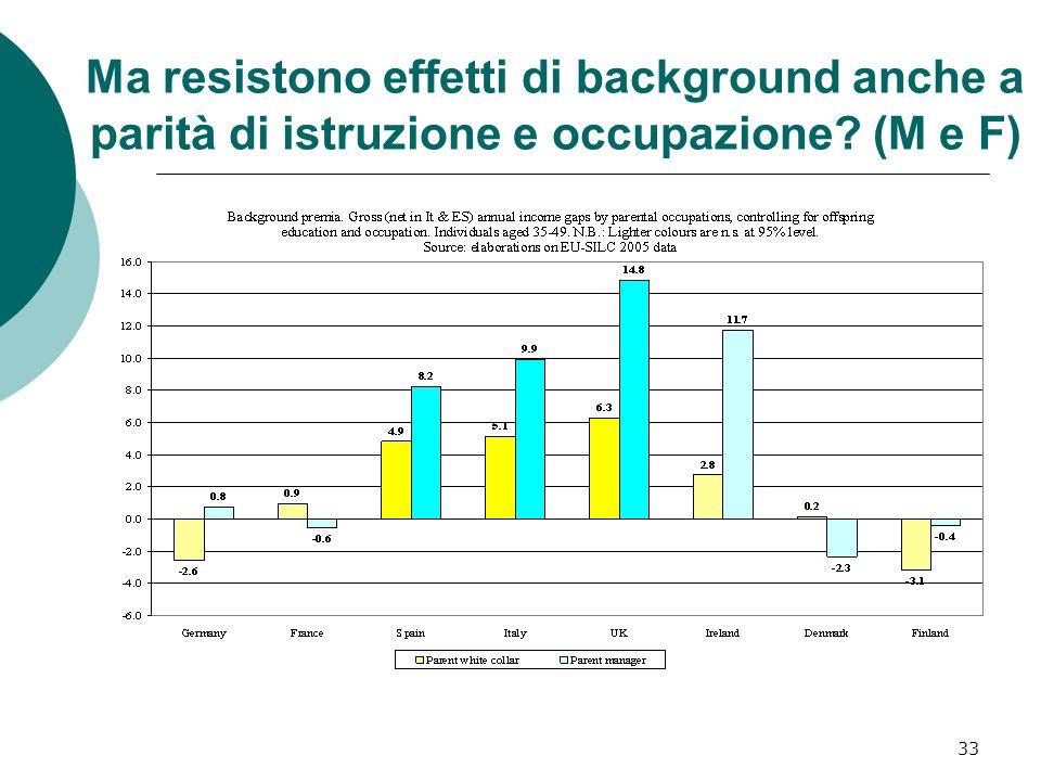 Ma resistono effetti di background anche a parità di istruzione e occupazione (M e F)