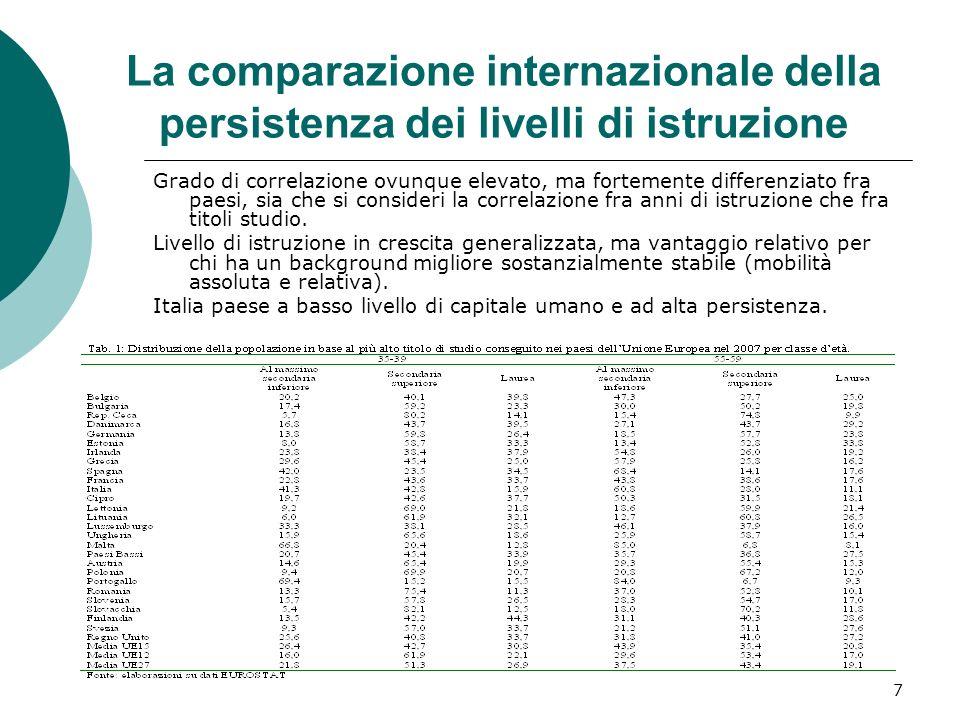 La comparazione internazionale della persistenza dei livelli di istruzione