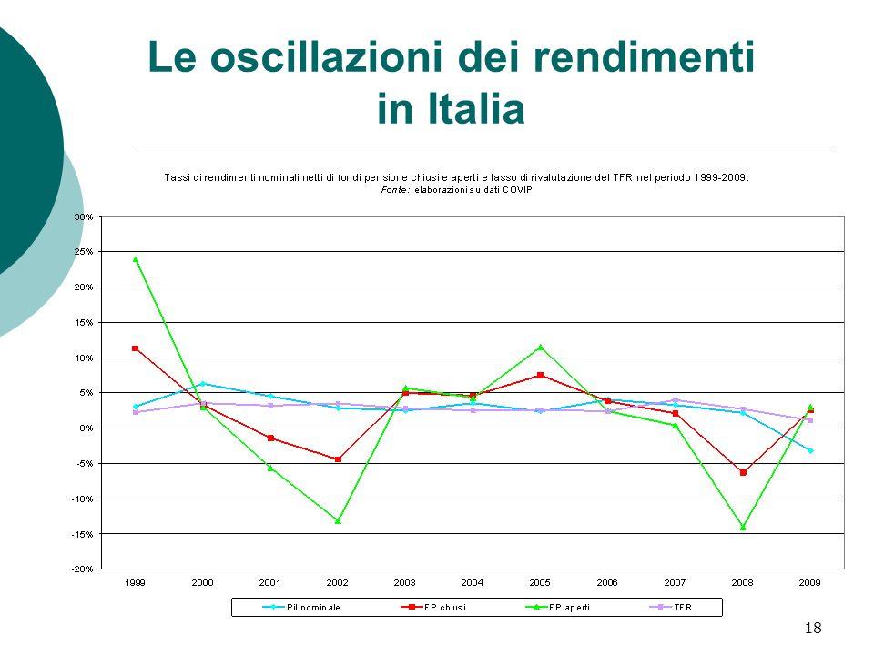 Le oscillazioni dei rendimenti in Italia