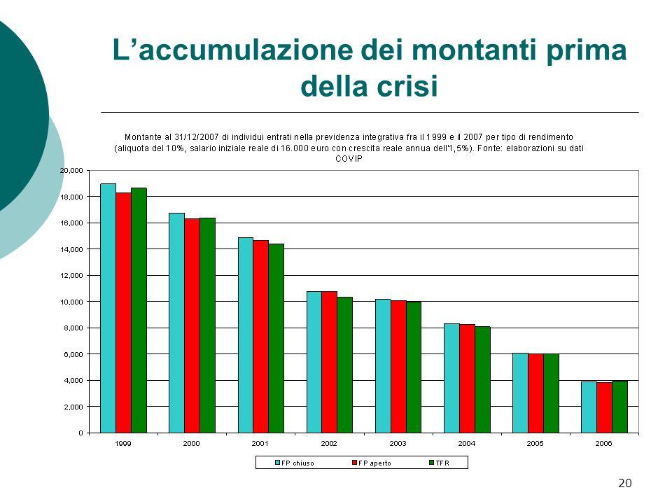 L'accumulazione dei montanti prima della crisi