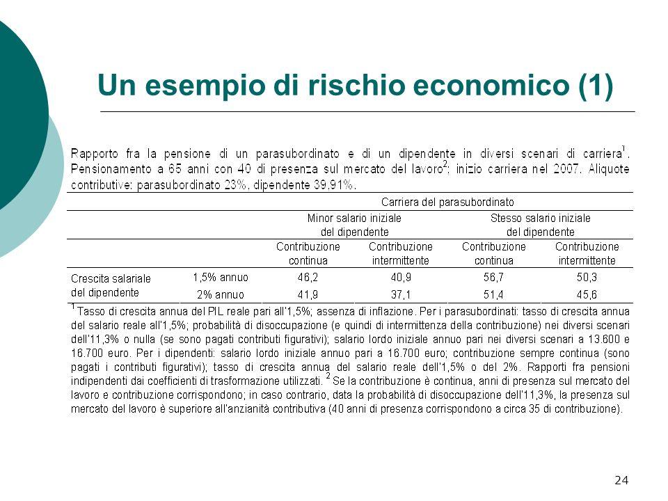 Un esempio di rischio economico (1)