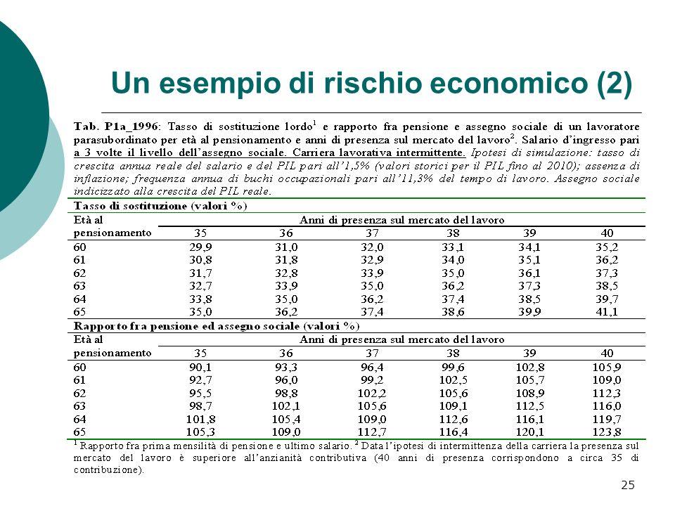 Un esempio di rischio economico (2)
