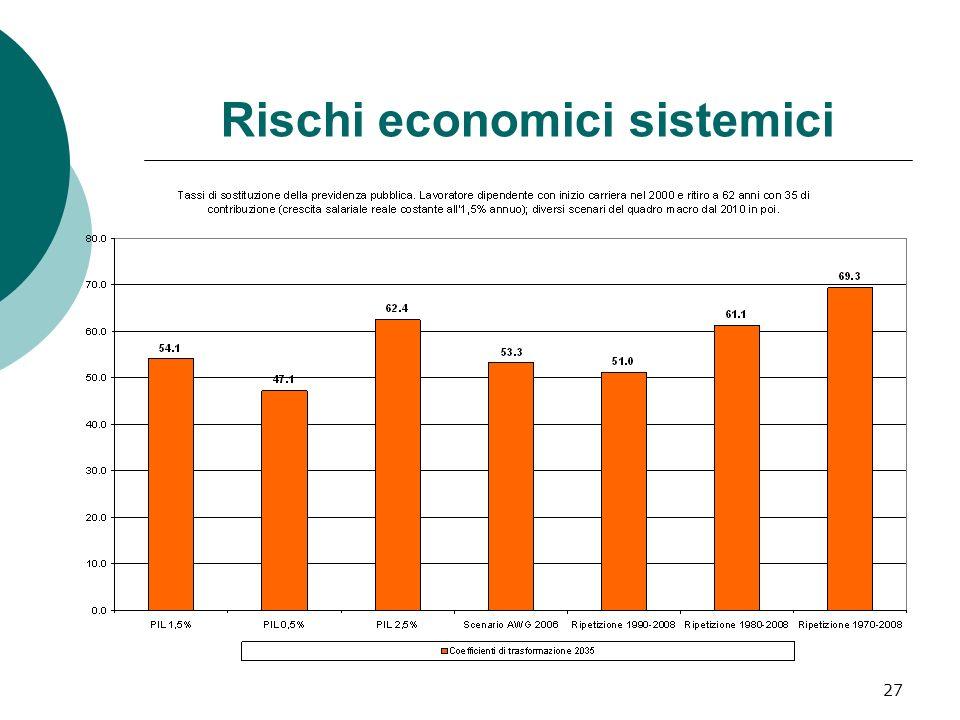 Rischi economici sistemici