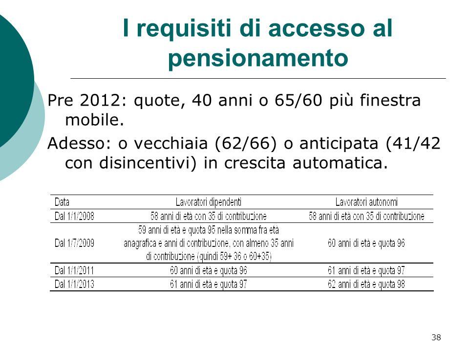 I requisiti di accesso al pensionamento