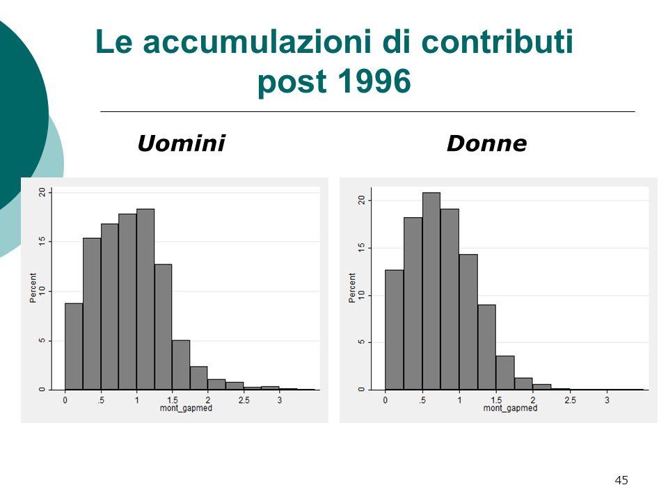 Le accumulazioni di contributi post 1996