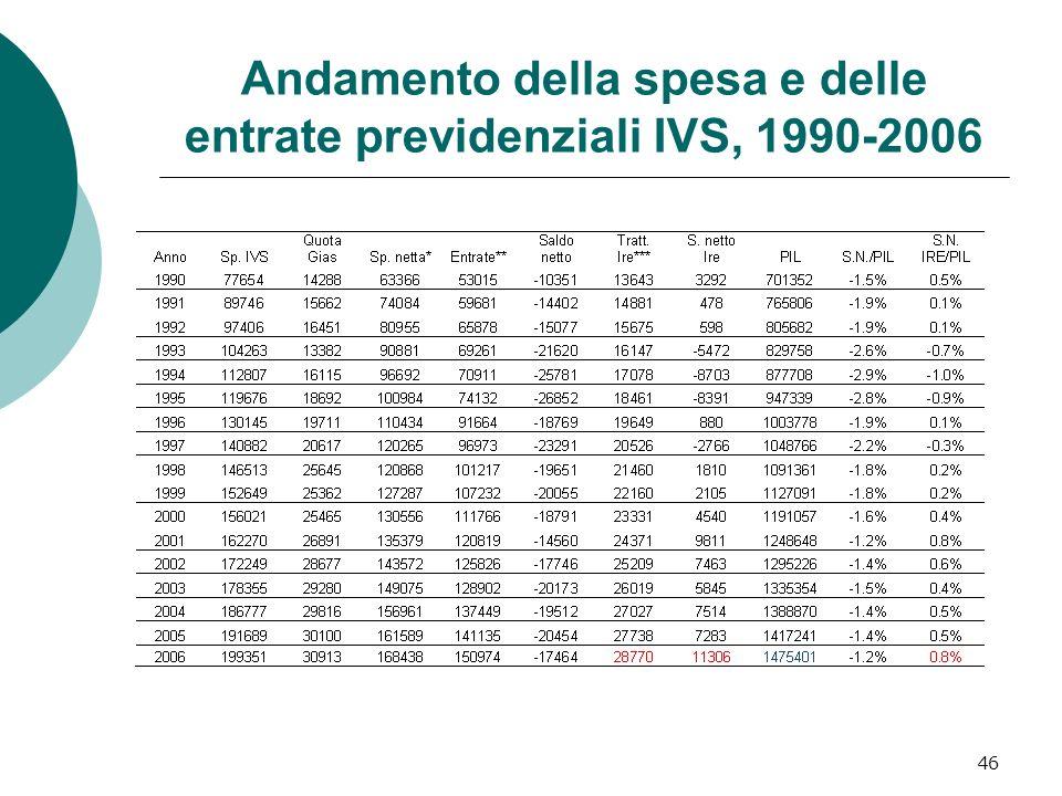 Andamento della spesa e delle entrate previdenziali IVS, 1990-2006