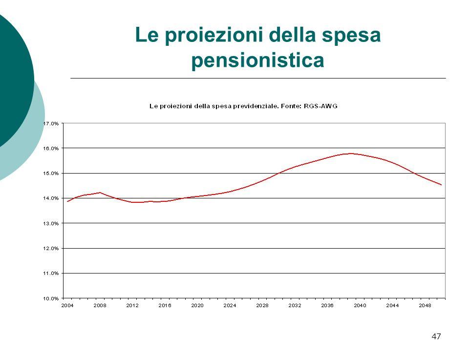 Le proiezioni della spesa pensionistica