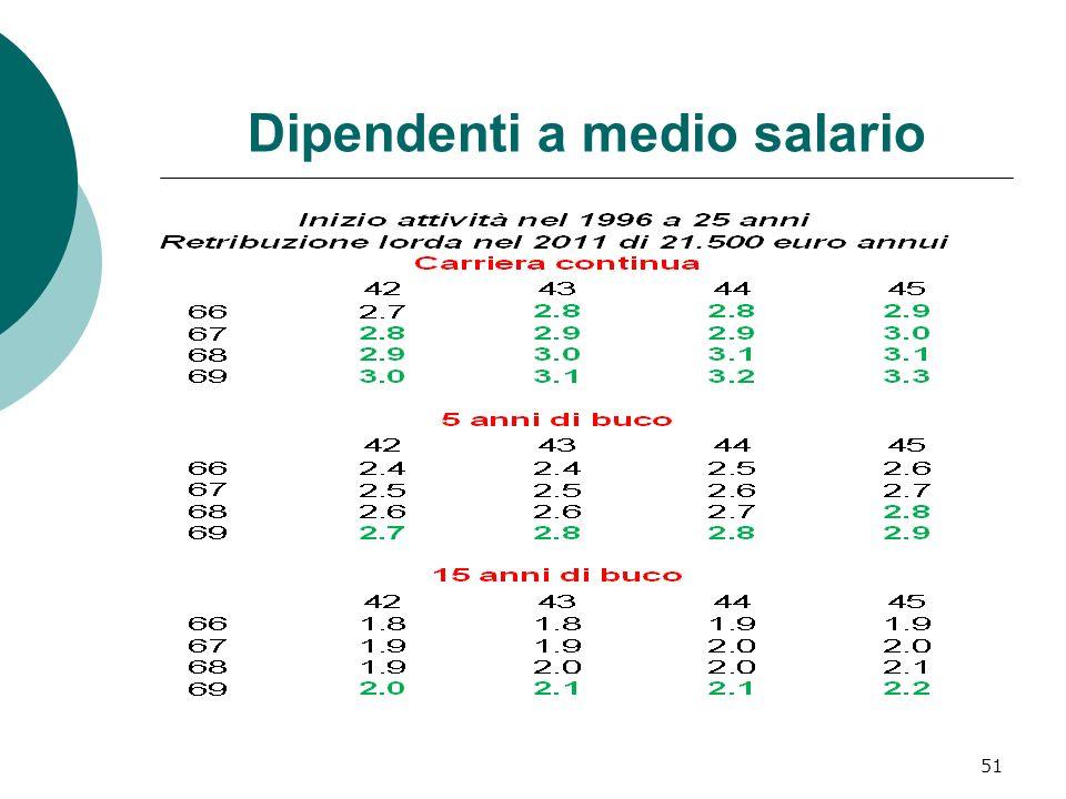 Dipendenti a medio salario
