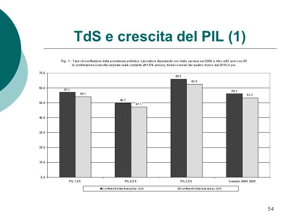 TdS e crescita del PIL (1)