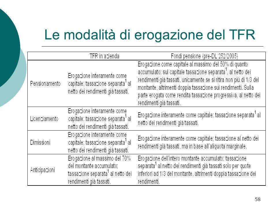 Le modalità di erogazione del TFR