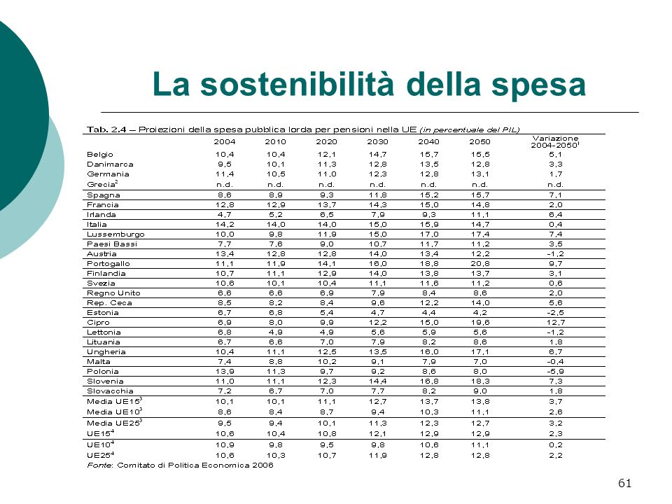 La sostenibilità della spesa