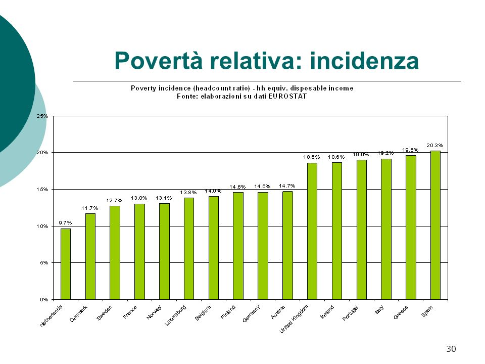 Povertà relativa: incidenza