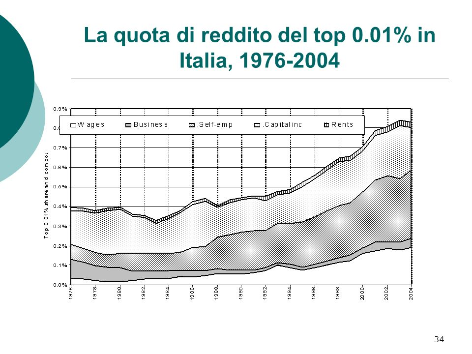La quota di reddito del top 0.01% in Italia, 1976-2004