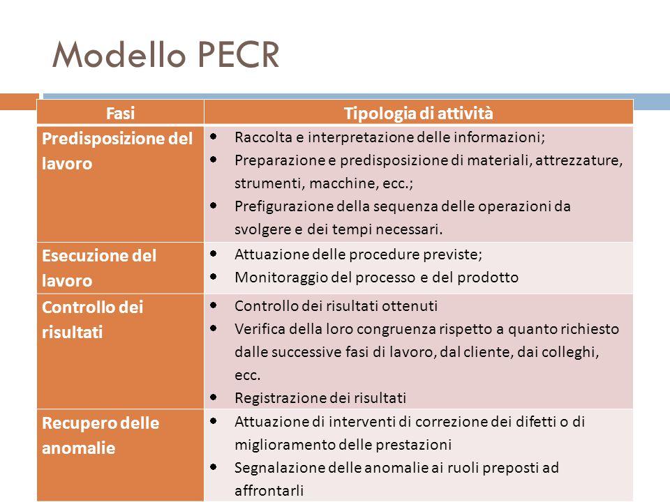 Modello PECR Fasi Tipologia di attività Predisposizione del lavoro