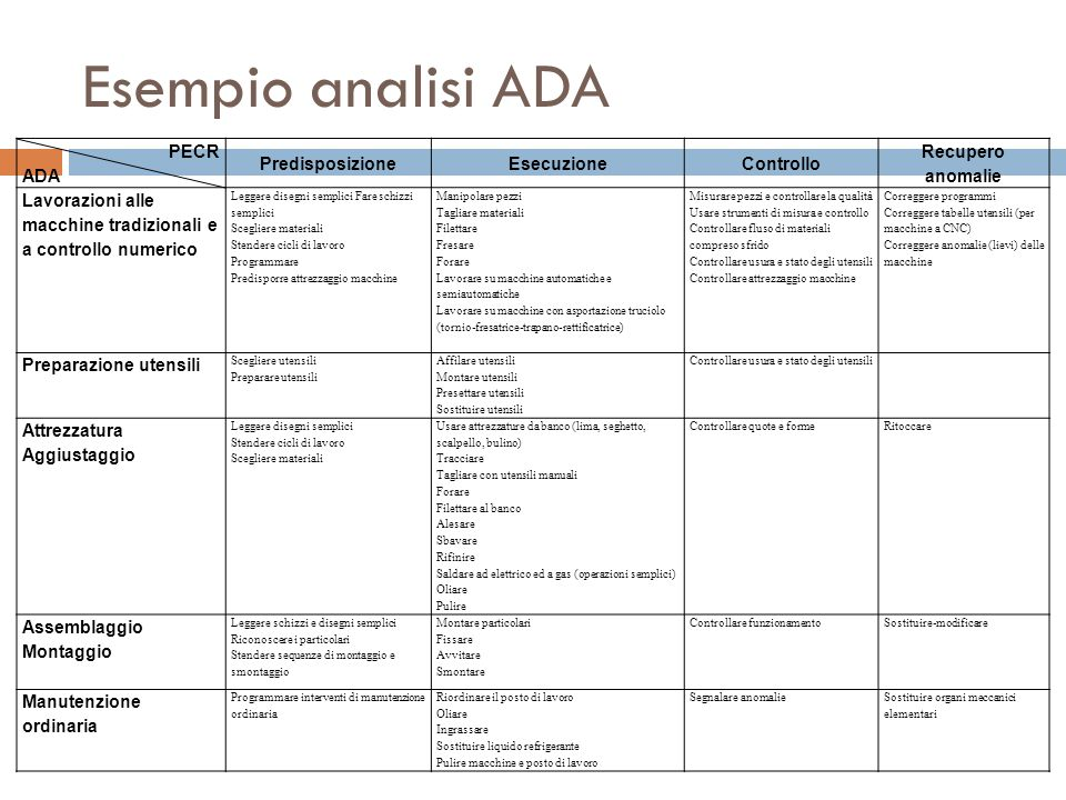 Esempio analisi ADA PECR ADA Predisposizione Esecuzione Controllo