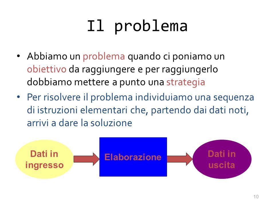 Il problema Abbiamo un problema quando ci poniamo un obiettivo da raggiungere e per raggiungerlo dobbiamo mettere a punto una strategia.