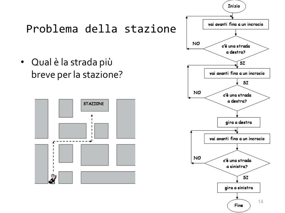 Problema della stazione