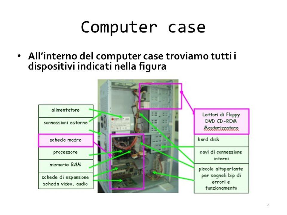 Computer case All'interno del computer case troviamo tutti i dispositivi indicati nella figura