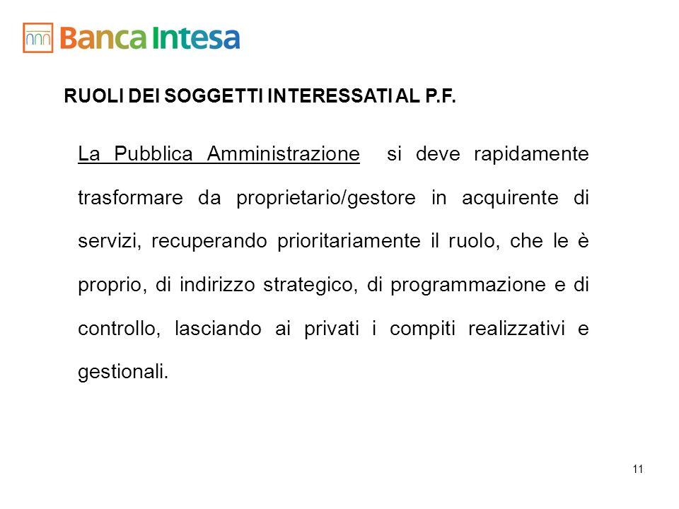 RUOLI DEI SOGGETTI INTERESSATI AL P.F.