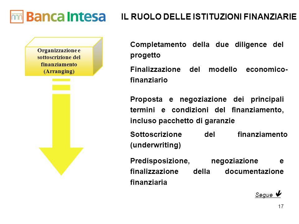 Organizzazione e sottoscrizione del finanziamento