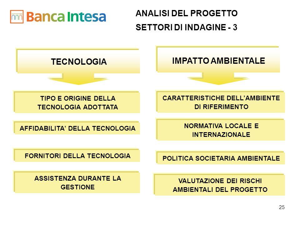 TECNOLOGIA IMPATTO AMBIENTALE