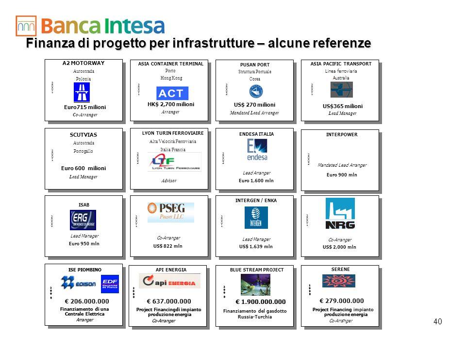 Finanza di progetto per infrastrutture – alcune referenze