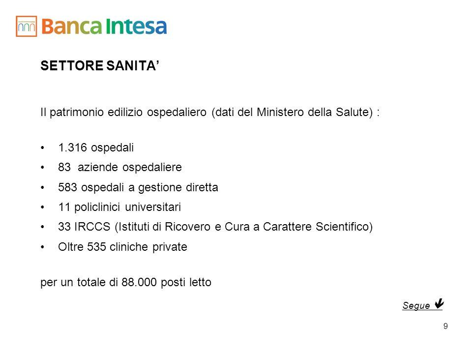 SETTORE SANITA' Il patrimonio edilizio ospedaliero (dati del Ministero della Salute) : 1.316 ospedali.