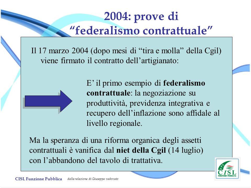 2004: prove di federalismo contrattuale