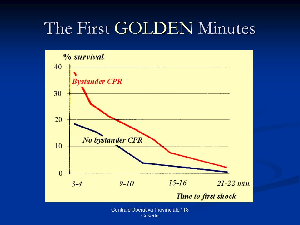 The First GOLDEN Minutes