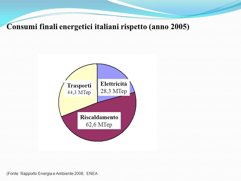 Consumi finali energetici italiani rispetto (anno 2005)