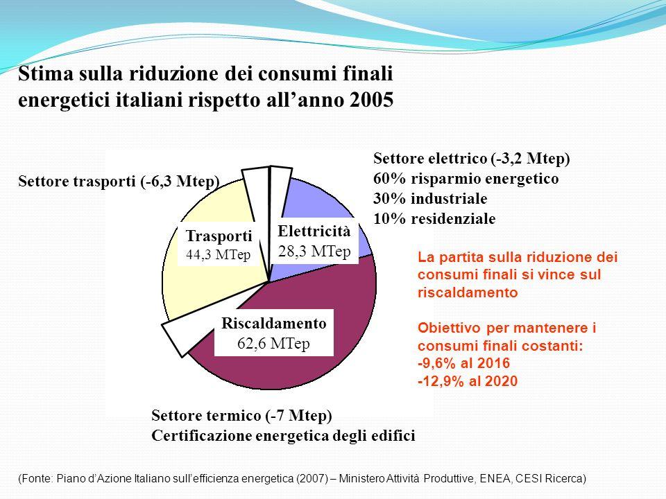 Stima sulla riduzione dei consumi finali energetici italiani rispetto all'anno 2005