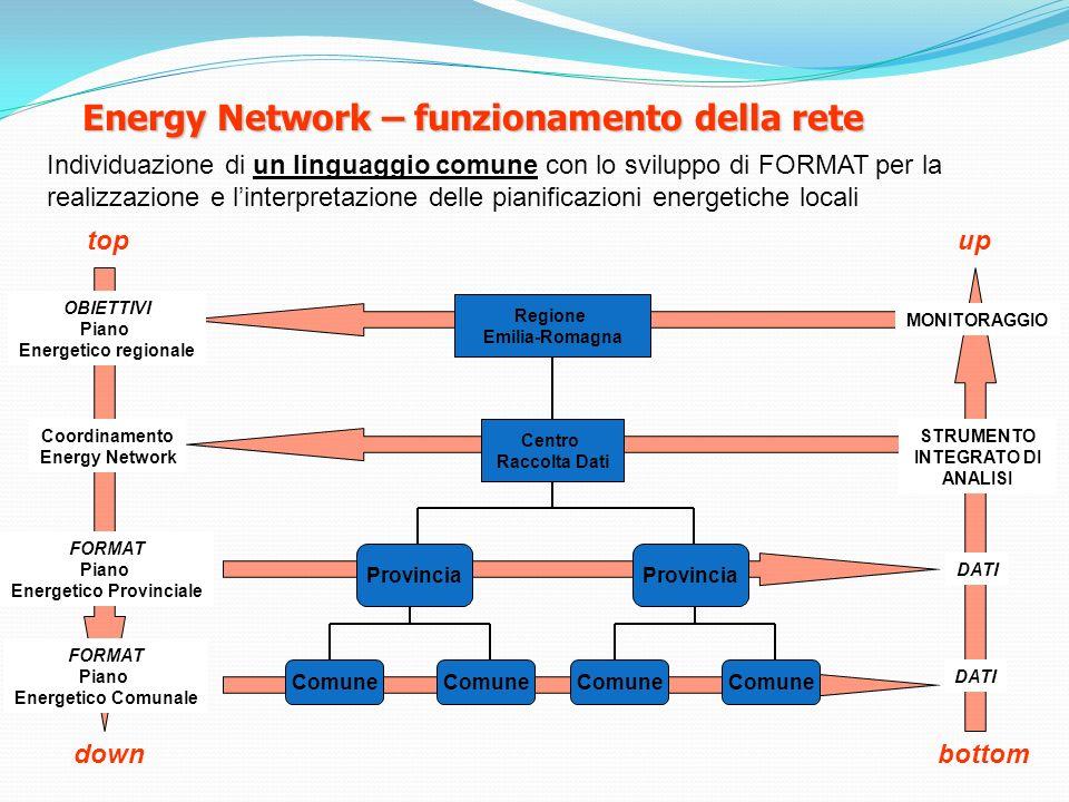 STRUMENTO INTEGRATO DI ANALISI Energetico Provinciale