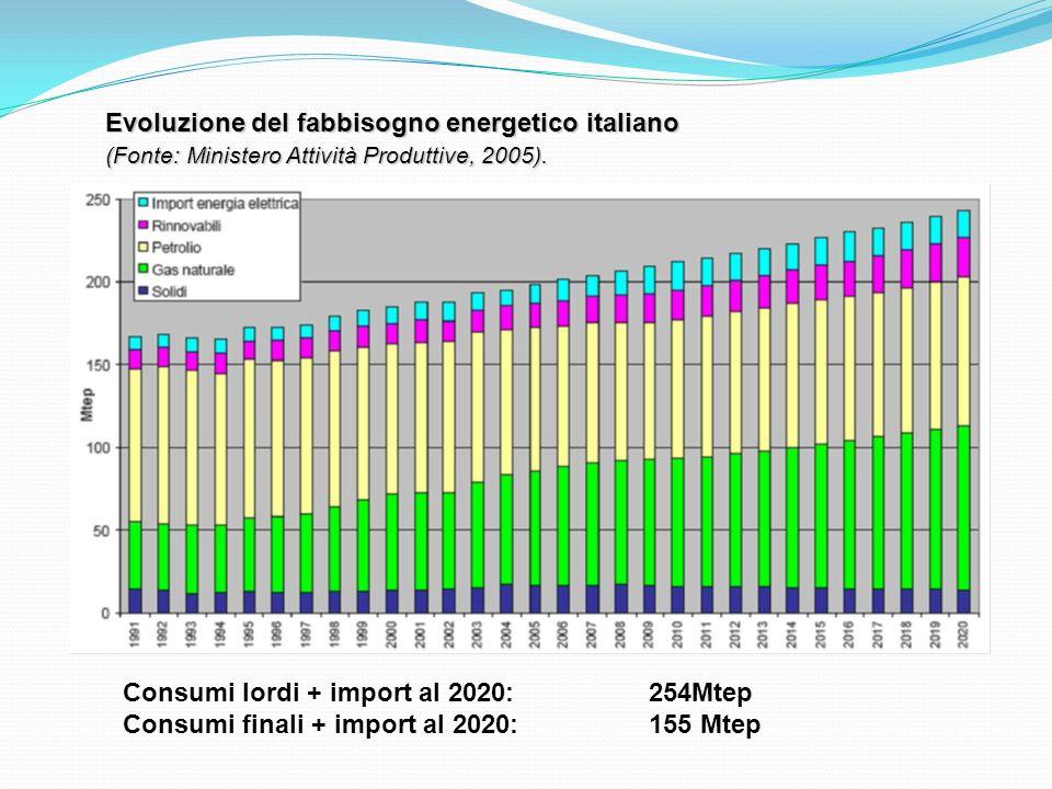 Evoluzione del fabbisogno energetico italiano