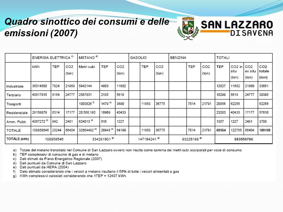 Quadro sinottico dei consumi e delle emissioni (2007)