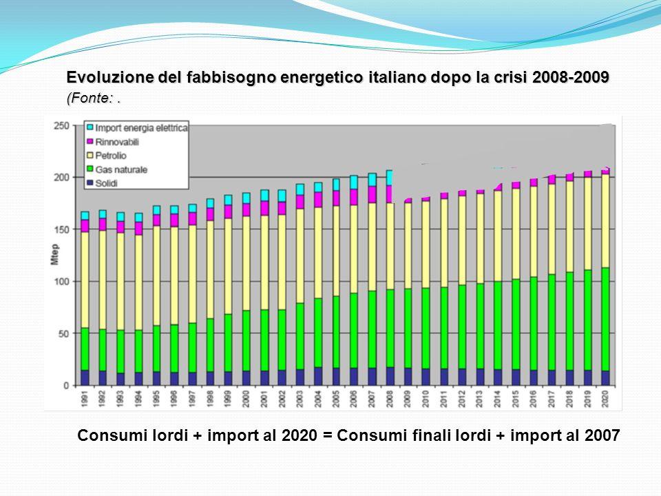 Evoluzione del fabbisogno energetico italiano dopo la crisi 2008-2009