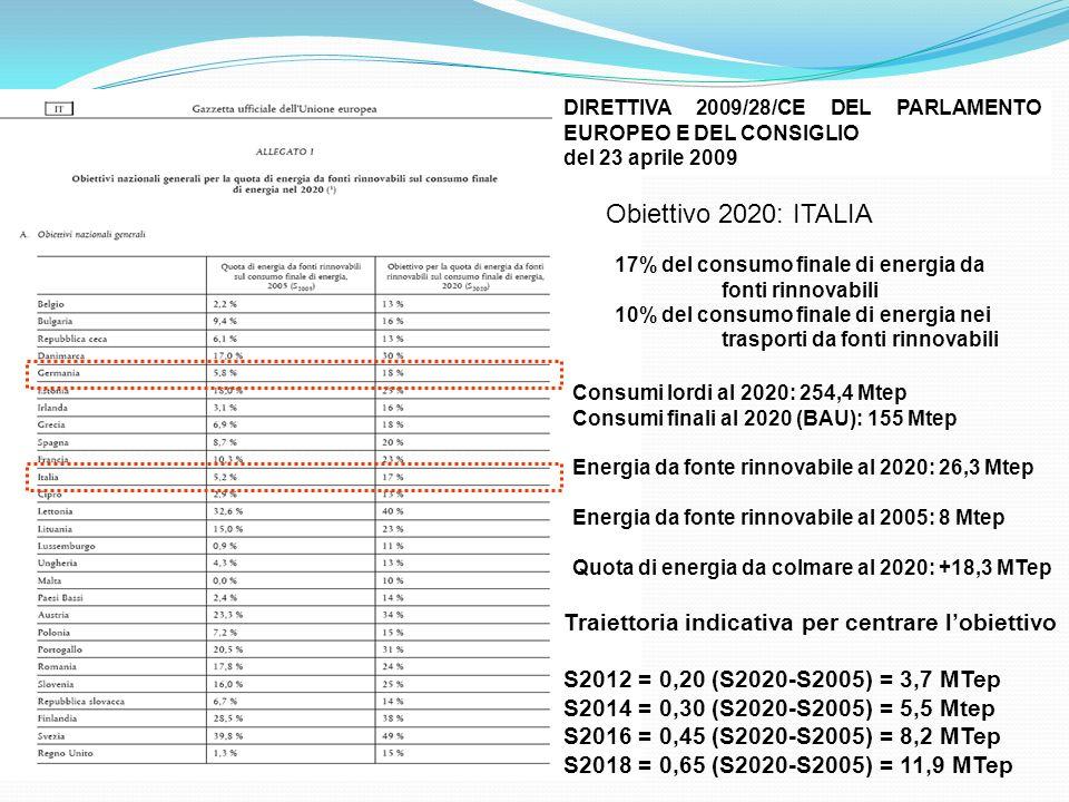 Obiettivo 2020: ITALIA Traiettoria indicativa per centrare l'obiettivo