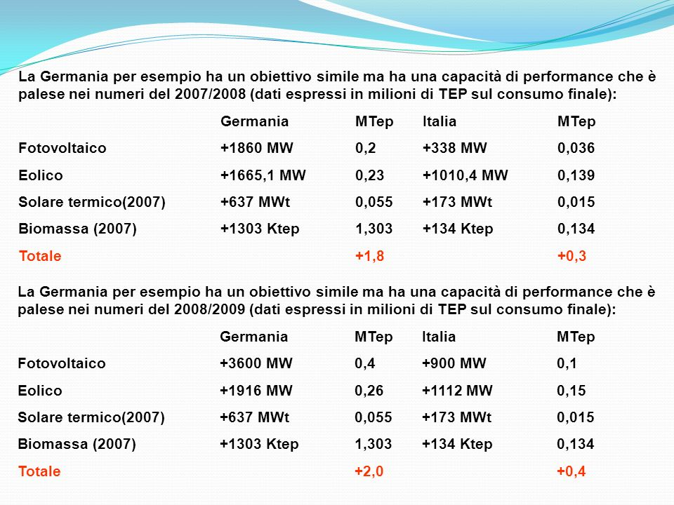 La Germania per esempio ha un obiettivo simile ma ha una capacità di performance che è palese nei numeri del 2007/2008 (dati espressi in milioni di TEP sul consumo finale):