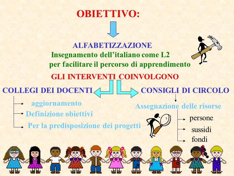 OBIETTIVO: ALFABETIZZAZIONE Insegnamento dell'italiano come L2