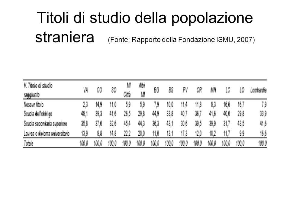 Titoli di studio della popolazione straniera (Fonte: Rapporto della Fondazione ISMU, 2007)