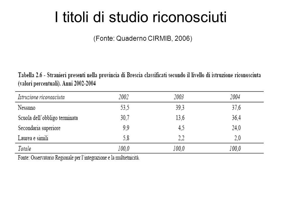 I titoli di studio riconosciuti (Fonte: Quaderno CIRMIB, 2006)