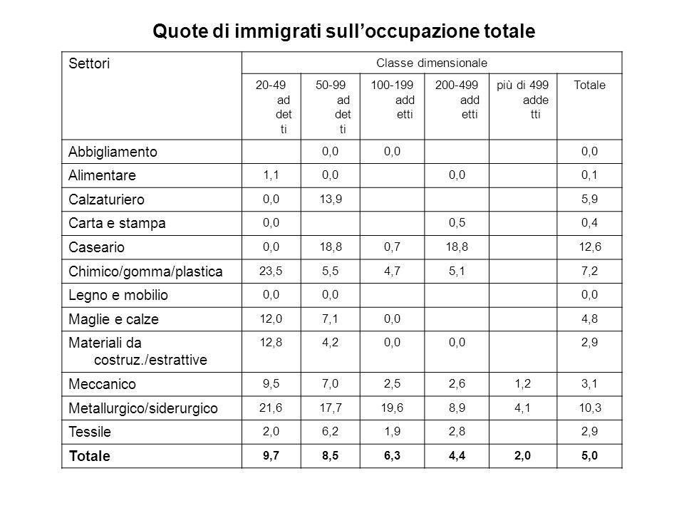 Quote di immigrati sull'occupazione totale