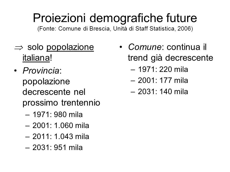 Proiezioni demografiche future (Fonte: Comune di Brescia, Unità di Staff Statistica, 2006)