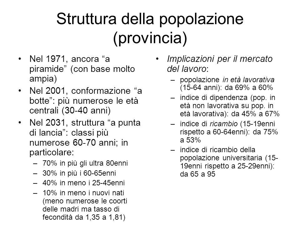 Struttura della popolazione (provincia)
