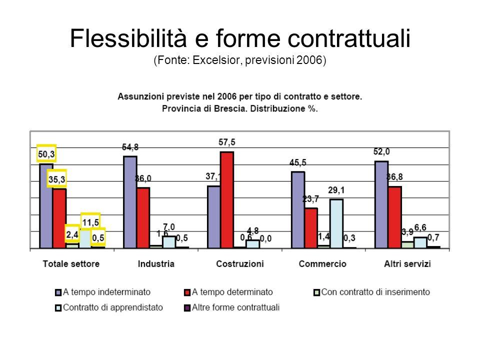 Flessibilità e forme contrattuali (Fonte: Excelsior, previsioni 2006)