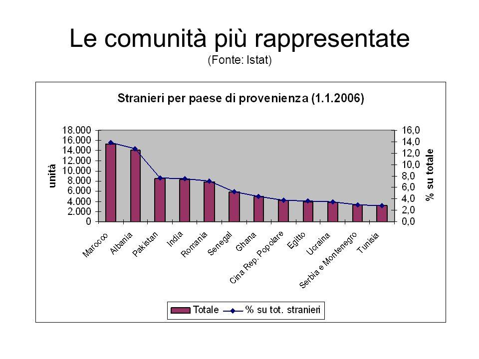 Le comunità più rappresentate (Fonte: Istat)