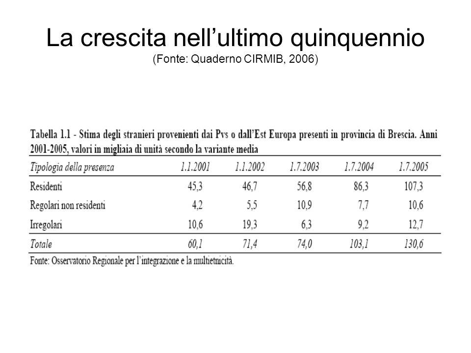 La crescita nell'ultimo quinquennio (Fonte: Quaderno CIRMIB, 2006)