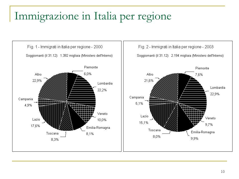 Immigrazione in Italia per regione